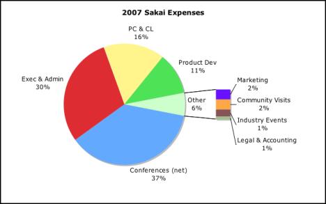 2007 Sakai Spending Pie Chart