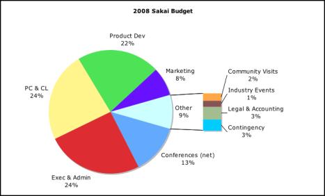 2008 Sakai Budget Pie